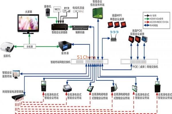 智能会议系统设备